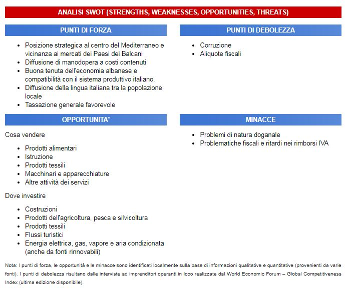 Investire in Albania, analisi swot mercato albanese