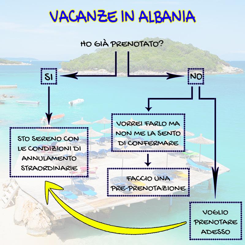 Vacanze in Albania COVID-19 fase 2 Coronavirus